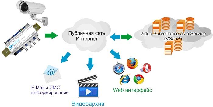 Закупка системы видеонаблюдения для учреждения здравоохранения