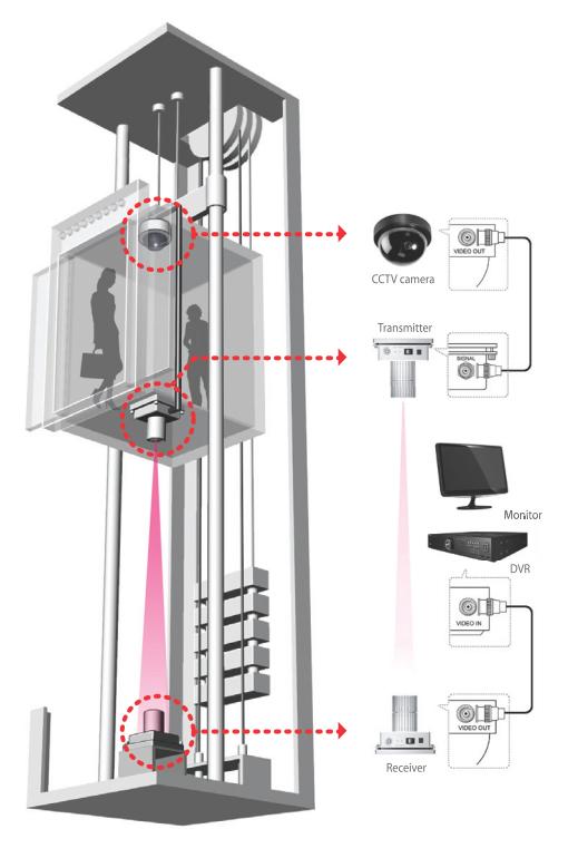 Ip камеры beward видеонаблюдения
